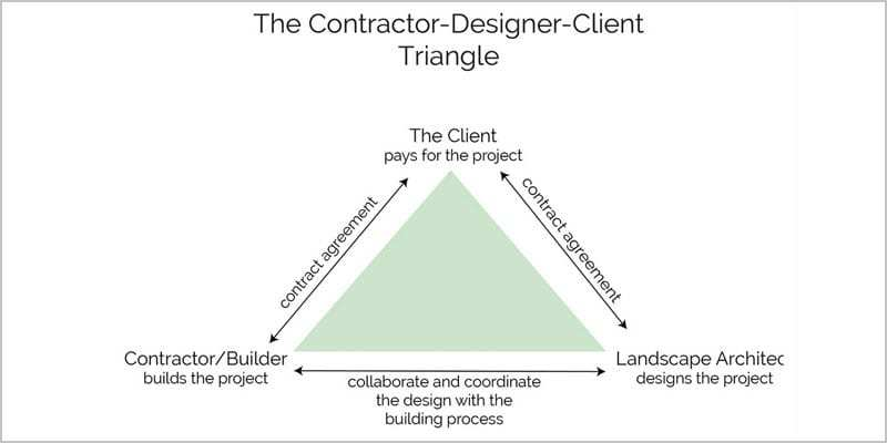 How-To-Find-and-Hire-A-Great-Landscape-Contractor